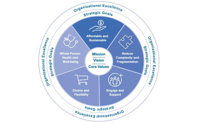 Strategic Plan Framework: org excellence, goals, mission, vision, values